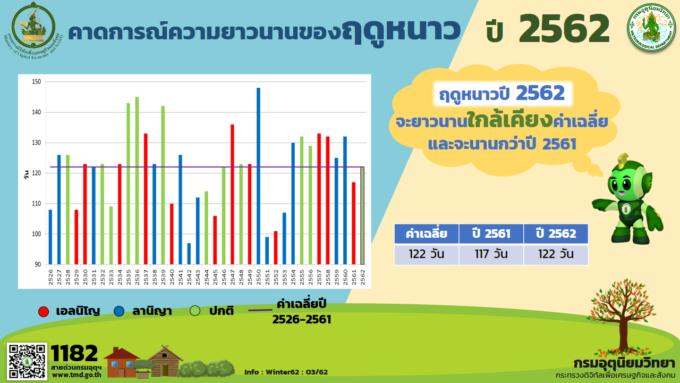 引用元:タイ気象局 乾季の日数